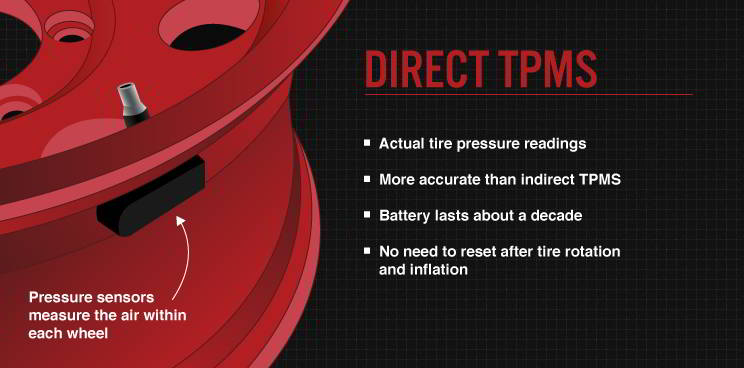 Direct TPMS