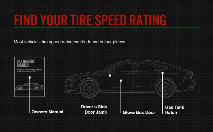 Find Tire Speed Rating